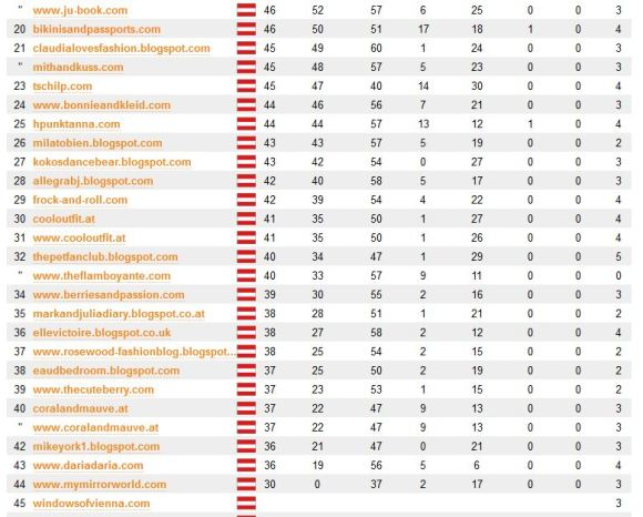http://drkpi.ch/php/blog_rankings.php?country=AT&group=fashion