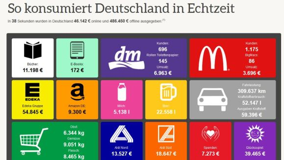 http://www.kaufda.de/info/konsum-in-echtzeit/
