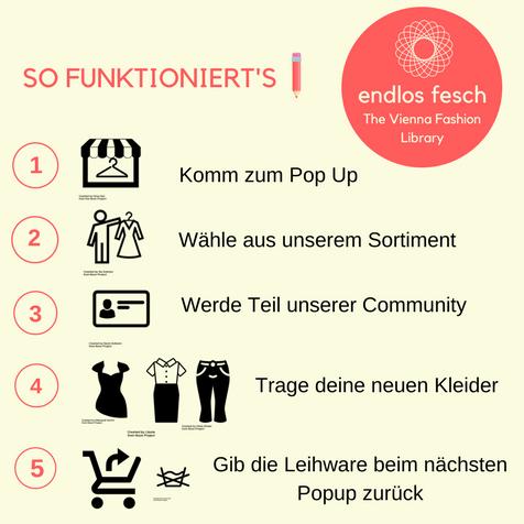 So funktioniert der Kleiderveleih_Infografik 31July (1)